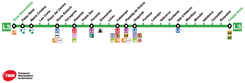 Schema della Metropolitana Barcellona Linea L3 con tutte le fermate