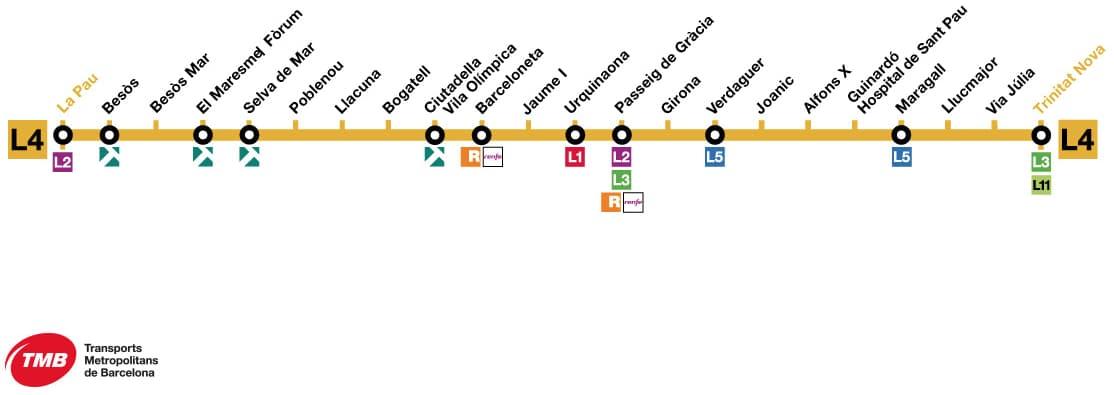 Schema della Metropolitana Barcellona Linea L4 con tutte le fermate