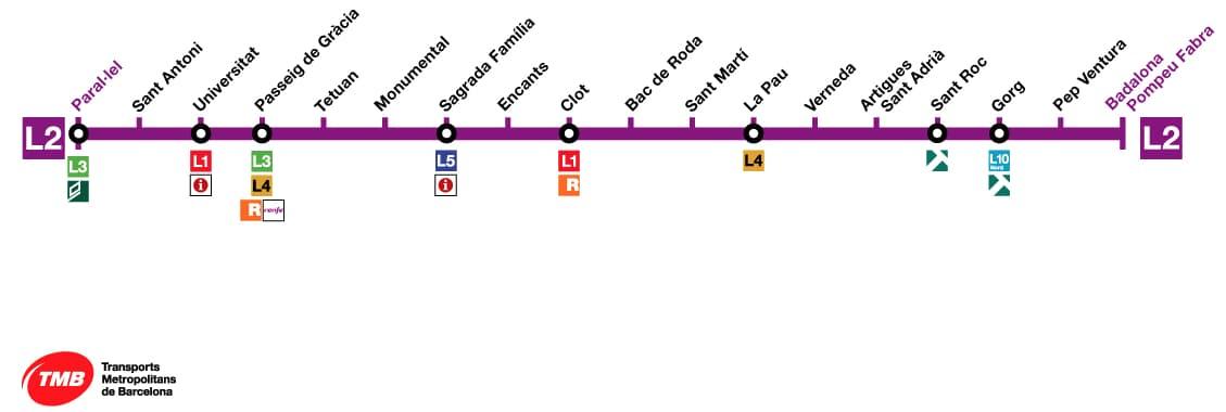 Schema della metropolitana L2 di Barcellona con indicate tutte le fermate